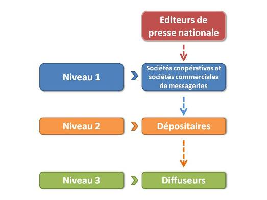 Schéma de la distrubution de la presse Nationale